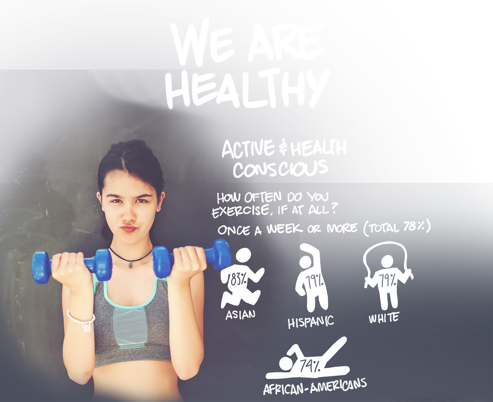 We are healthy! Active Health Conscious. How often do you exercise, if at all. Once a week or more (Total 78%). Asian - 83%, Hispanic - 79%, White - 79%, African Americans - 74%
