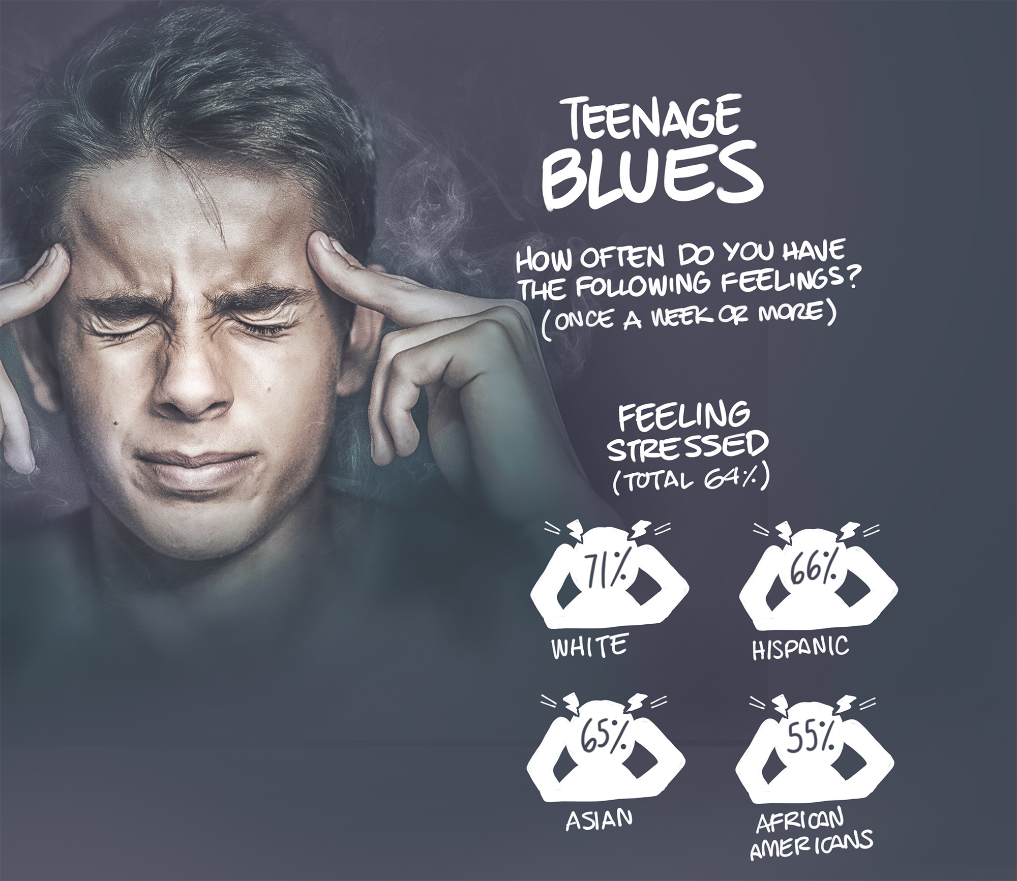Teenage blues. How often do you have the following feelings? (once a week or more). Feeling stressed (Total 64%). White 71%. Hispanic 66%. Asian 65%. African Americans 55%